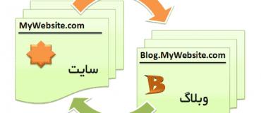 تبدیل وبلاگ به سایت